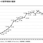 留学者数が減少することはヤバイ